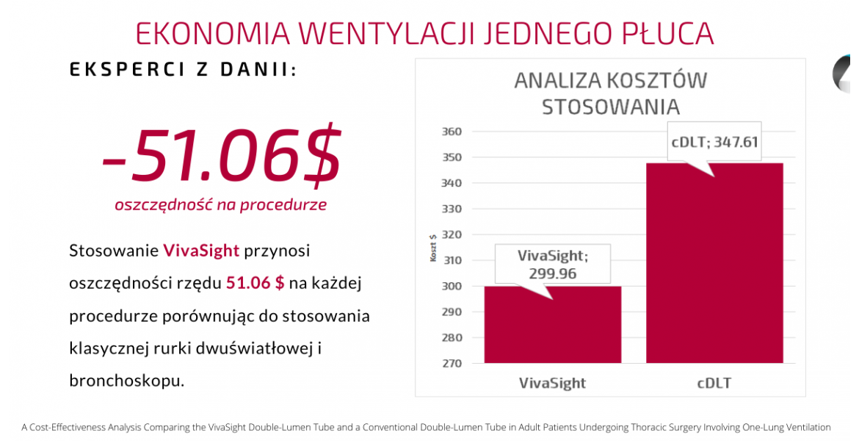Ekonomia Wentylacji Jednego Płuca
